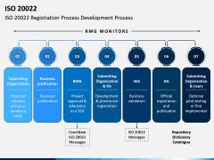 ISO 20022 PPT Slide 3