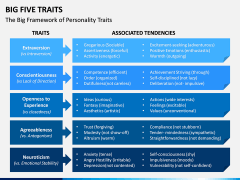Big Five Traits PPT Slide 6