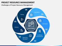 Project Resource Management PPT Slide 3