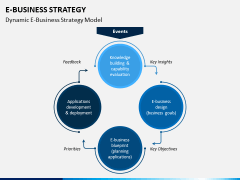 eBusiness Strategy PPT Slide 4