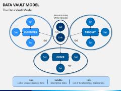 Data Vault Model PPT Slide 1