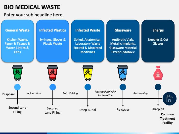 Bio Medical Waste PPT Slide 1