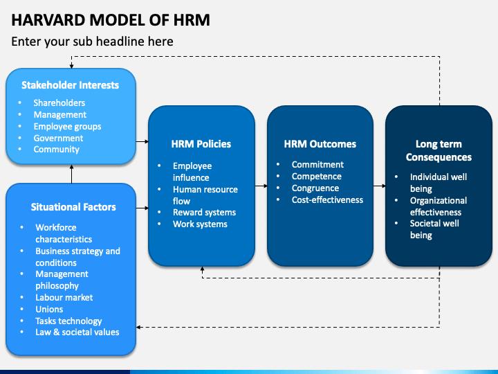 Harvard Model of HRM PPT Slide 1