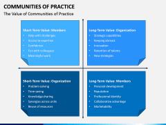 Communities of Practice PPT Slide 3