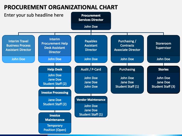 Procurement Organizational Chart PPT Slide 1