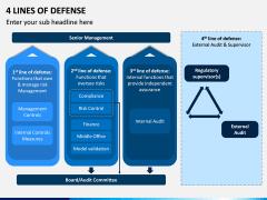 4 Lines of Defense PPT Slide 3