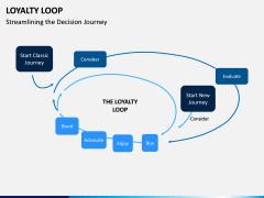 Loyalty Loop PPT Slide 5