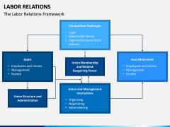 Labor Relations PPT Slide 4