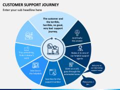 Customer Support Journey PPT Slide 2