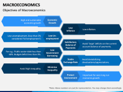 Macroeconomics PPT Slide 2