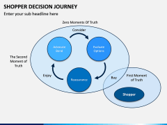 Shopper Decision Journey PPT Slide 7