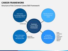 Career Framework PPT Slide 12