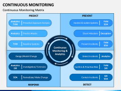 Continuous Monitoring PPT Slide 3