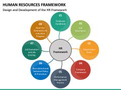 Human Resources Framework PPT Slide 16