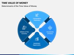Time Value of Money PPT Slide 3