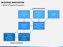 Regional Innovation PPT Slide 8