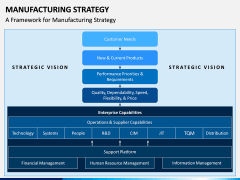 Manufacturing Strategy PPT Slide 4