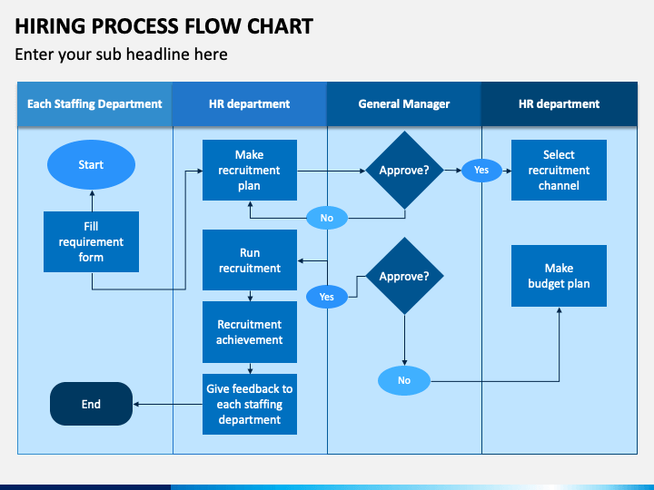 Hiring Process Flow Chart Powerpoint Template
