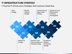 IT Infrastructure Strategy PPT Slide 1