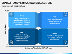 Charles Handy Organizational Culture PPT Slide 3