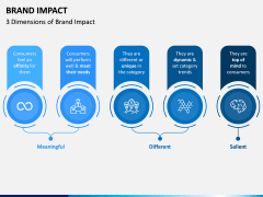 Brand Impact PPT Slide 1