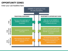Opportunity Zones PPT Slide 23