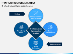 IT Infrastructure Strategy PPT Slide 3