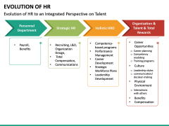 Evolution of HR PPT Slide 18