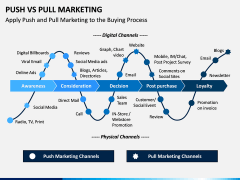 Push Vs Pull Marketing PPT Slide 6