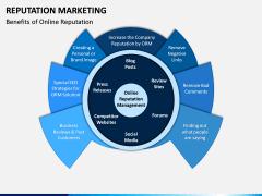 Reputation Marketing PPT Slide 2