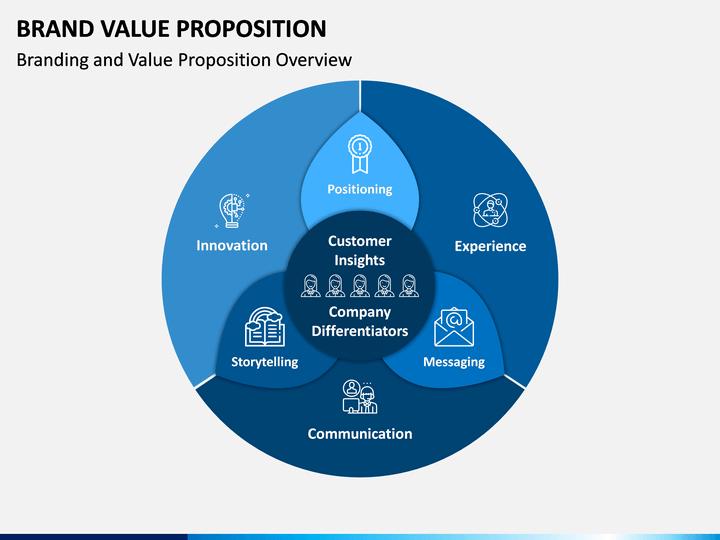 Value proposition pdf
