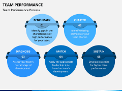 Team Performance PPT Slide 2
