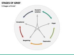 Stages of Grief PPT Slide 3