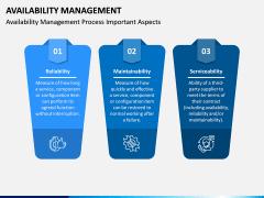 Availability Management PPT Slide 7