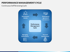 Performance Management Cycle PPT Slide 2