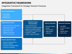 Integrative Framework PPT Slide 2