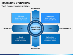 Marketing Operations PPT Slide 2