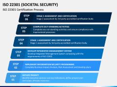 ISO 22301 PPT Slide 4
