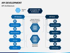 API Development PPT Slide 2