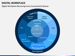 Digital Workplace PPT Slide 6