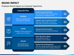 Brand Impact PPT Slide 6