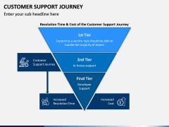 Customer Support Journey PPT Slide 4