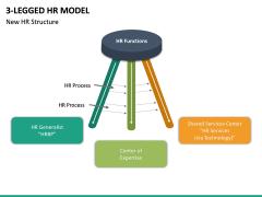 3 Legged HR Model PPT Slide 6