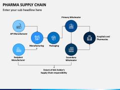 Pharma Supply Chain PPT Slide 3