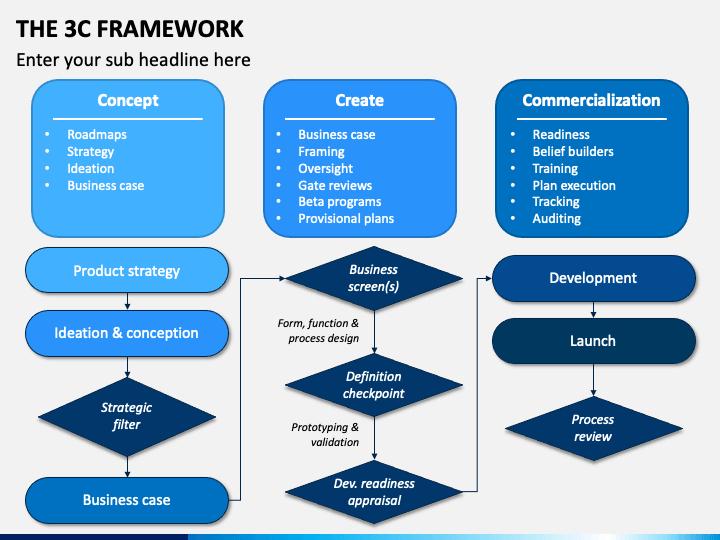 The 3C Framework PPT Slide 1