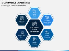eCommerce Challenges PPT Slide 1
