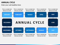 Annual Cycle PPT Slide 3