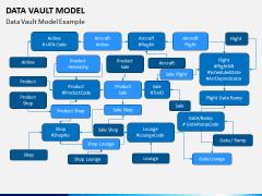 Data Vault Model PPT Slide 5