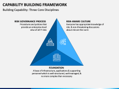 Capability Building PPT Slide 3