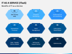 IT as a Service (ITaaS) PPT Slide 9
